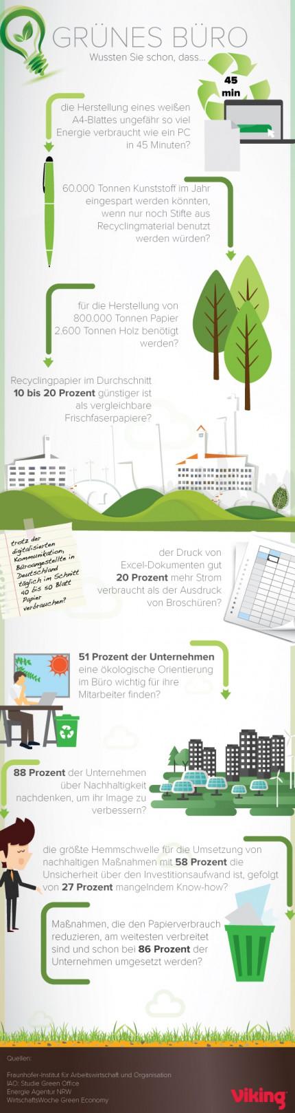 Tipps und Tricks für ein rundum nachhaltiges Arbeitsumfeld © Viking blog: Entspannt arbeiten